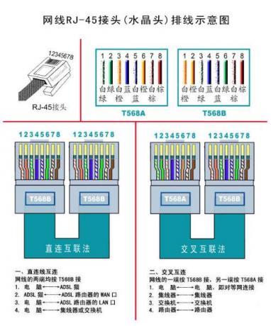 网线标准接法