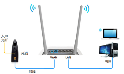 TP-Link无线路由器设置图文教程