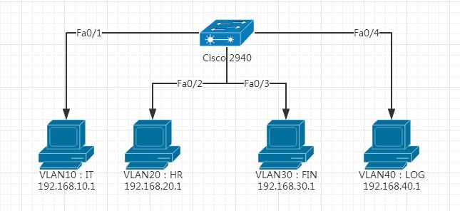 CISCO(思科)交换机VLAN配置