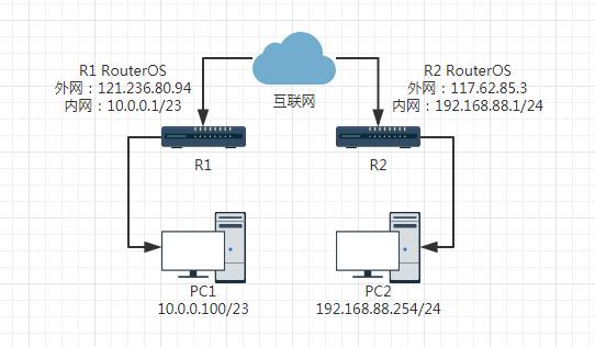 RouterOS通过IPsec隧道实现互访