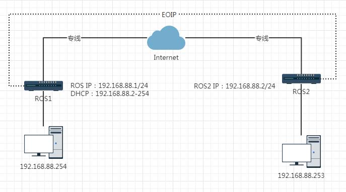 RouterOS使用EOIP隧道异地组网