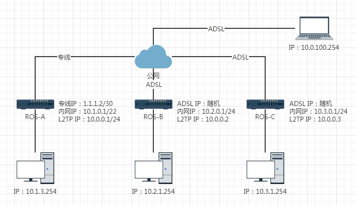 RouterOS利用VPN(L2TP)实现多方异地组网